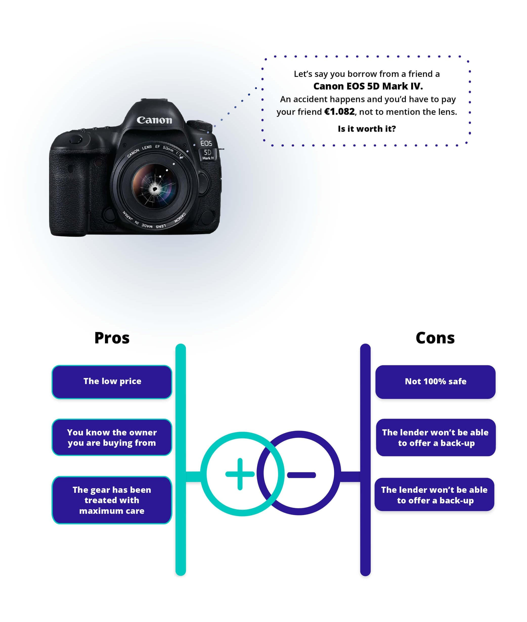 If the gear is insured, borrowing your video equipment from a friend might be the best option.