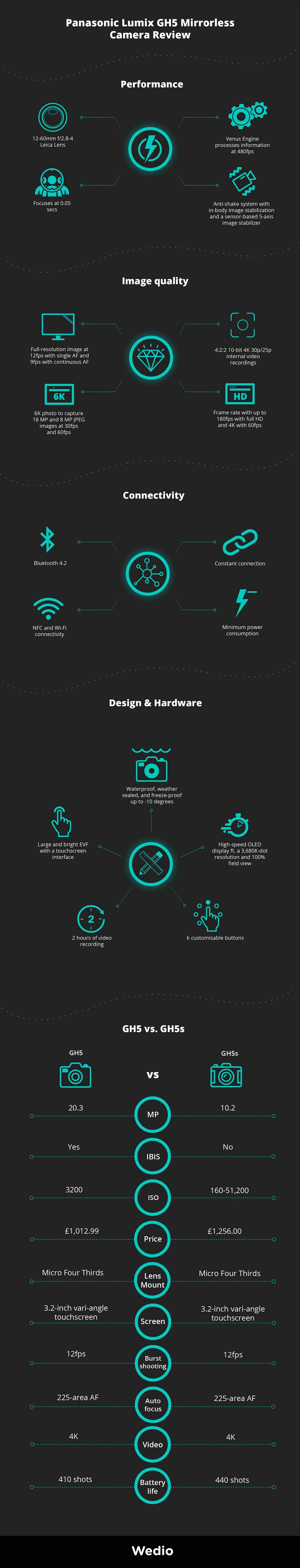 Infographics summary: GH5 review update, GH5 performance, GH5 image quality, GH5 connectivity, GH% design and hardware. Comparison between GH5 and GH5s