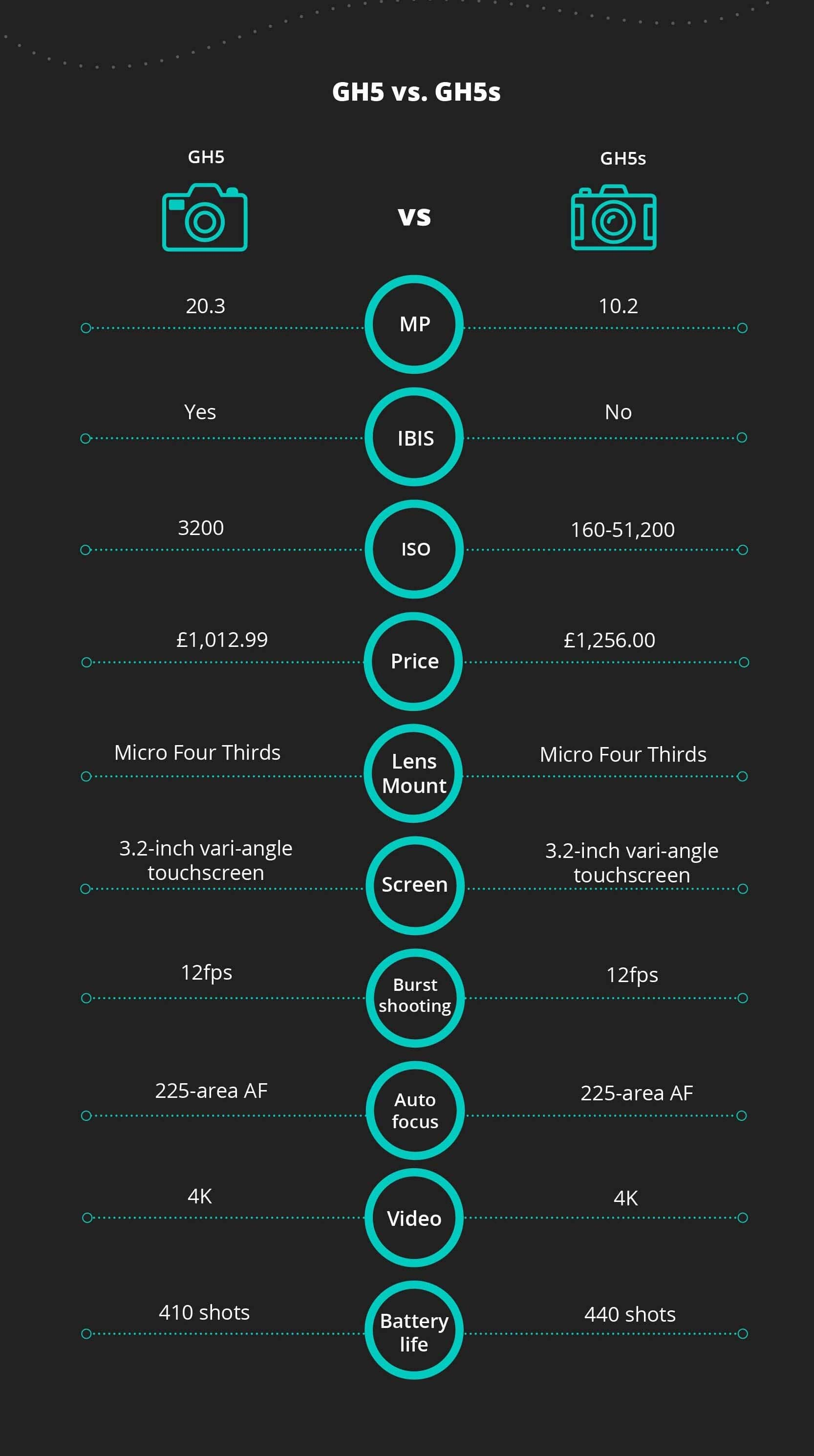Infographics for difference between GH5 and GH5s, GH5 and GH5s comparison