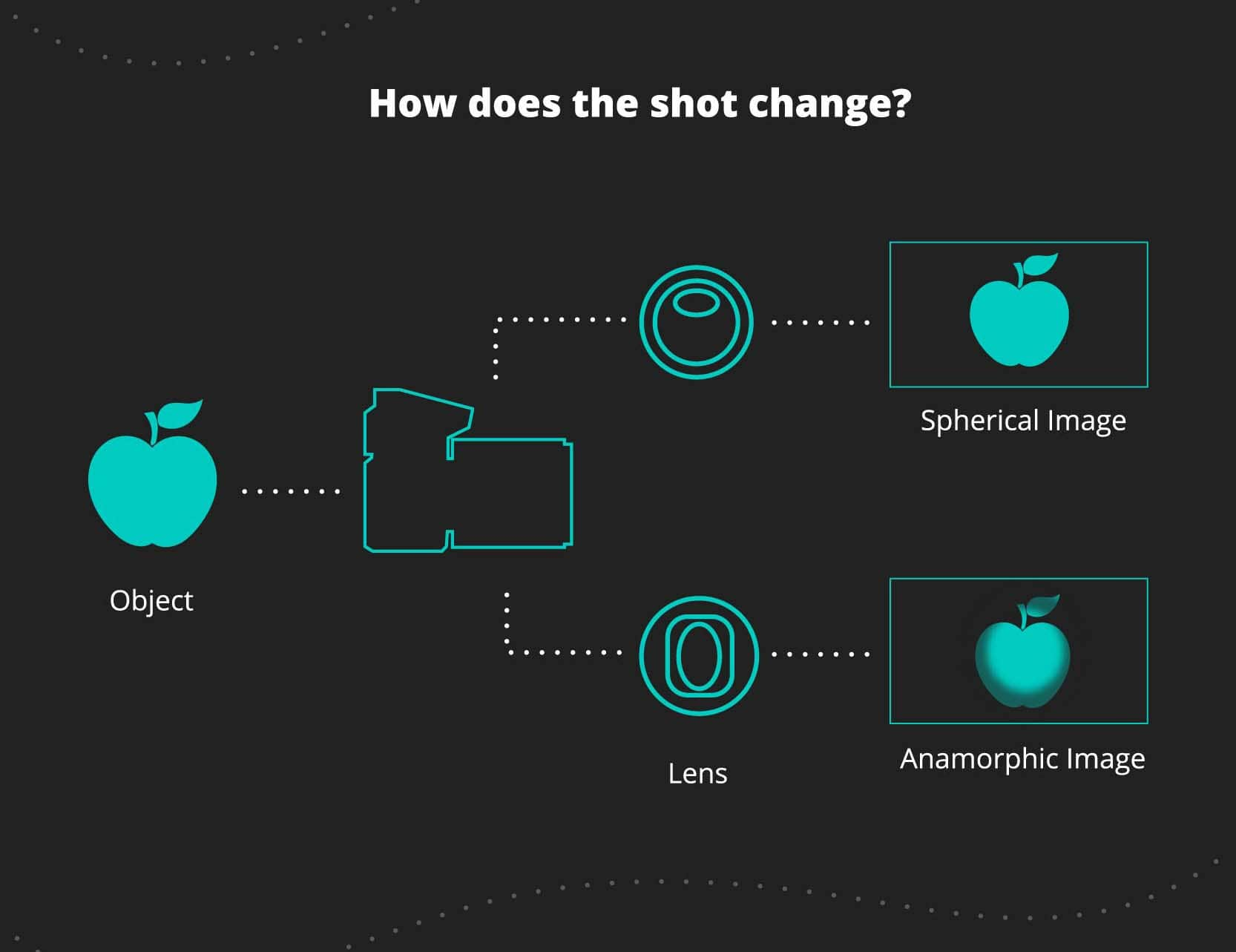 How does the shot change? Anamorphic and spherical lens