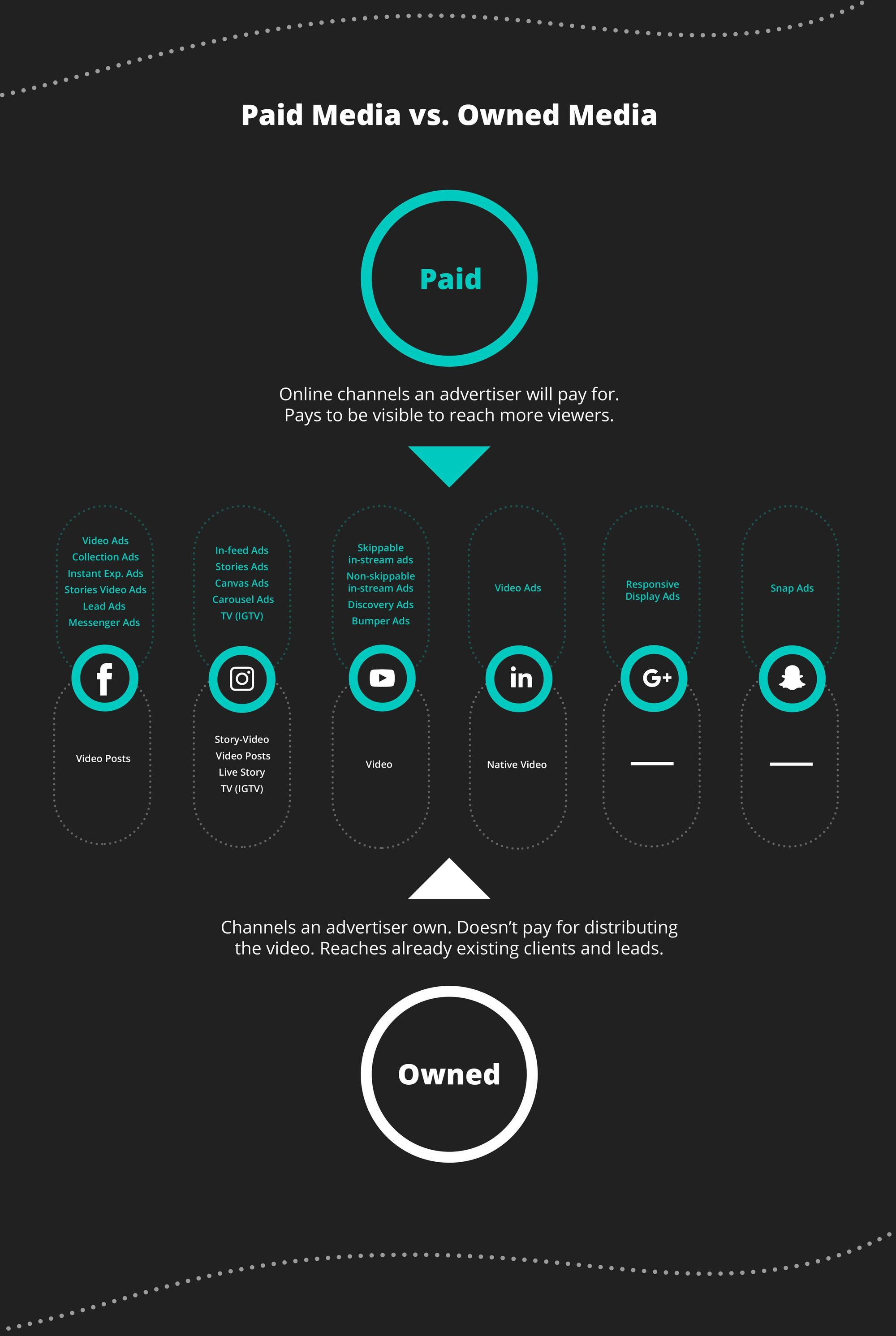 What is Paid and Owned media