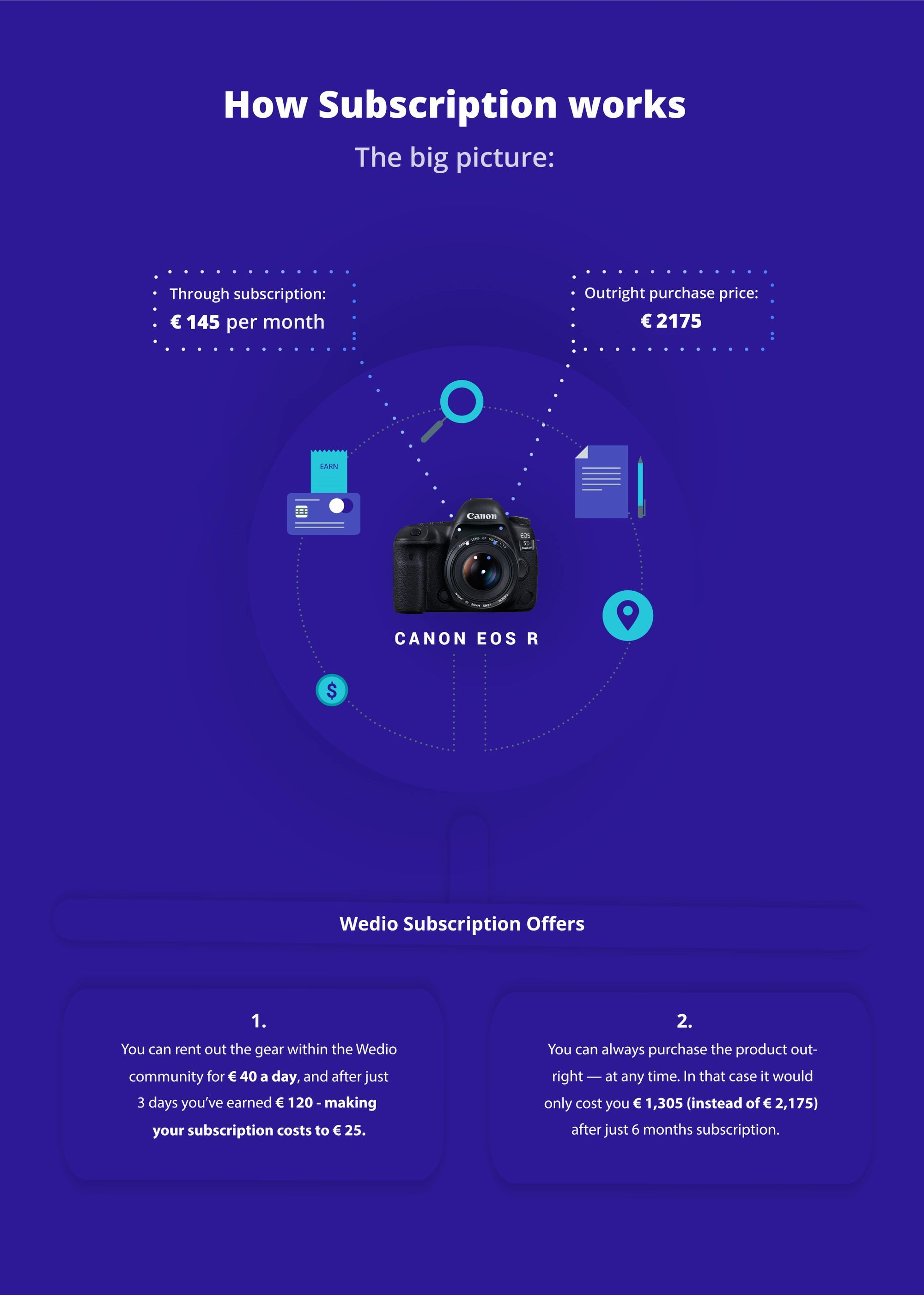 How subscription works at Wedio